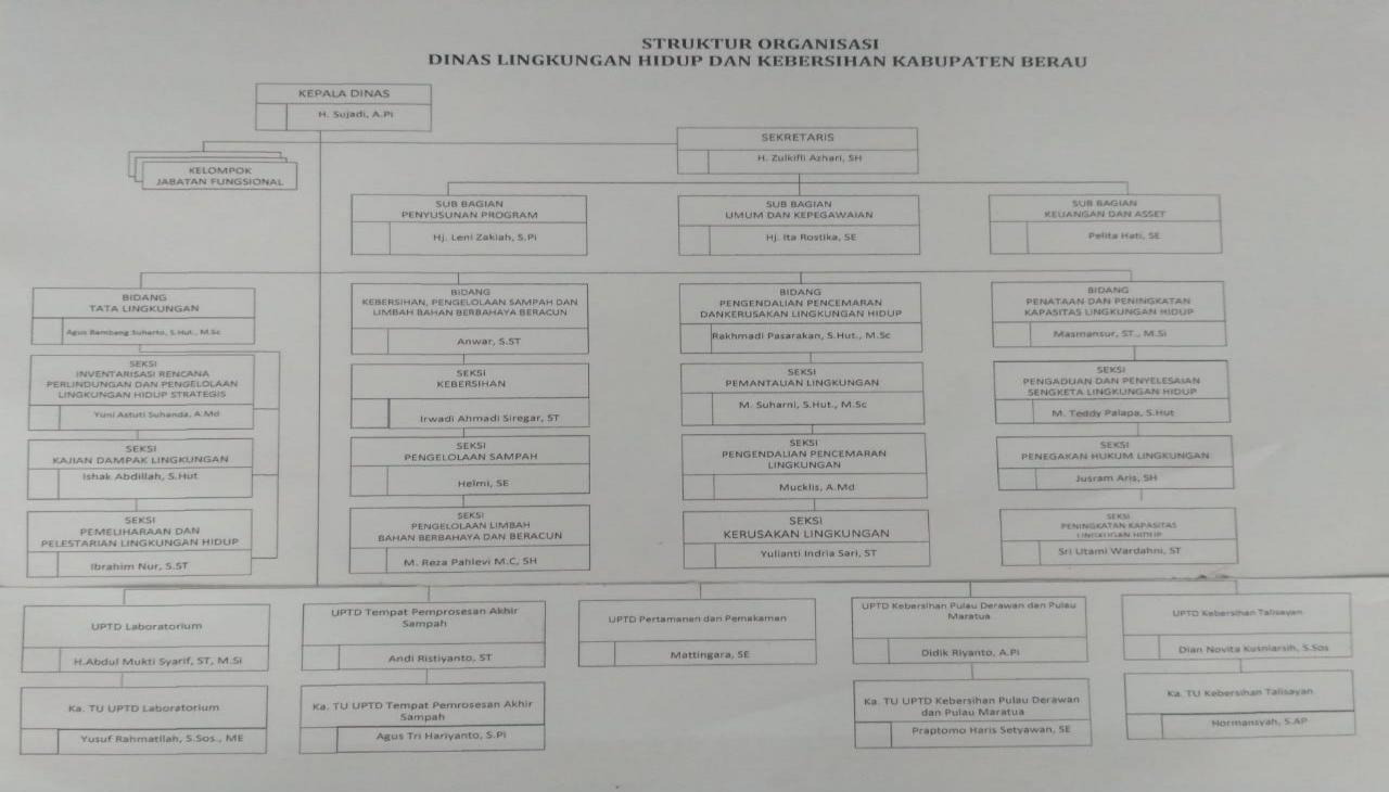 Struktur DLHK